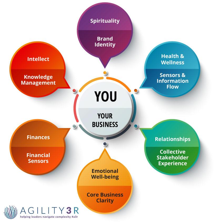 agility3r-process