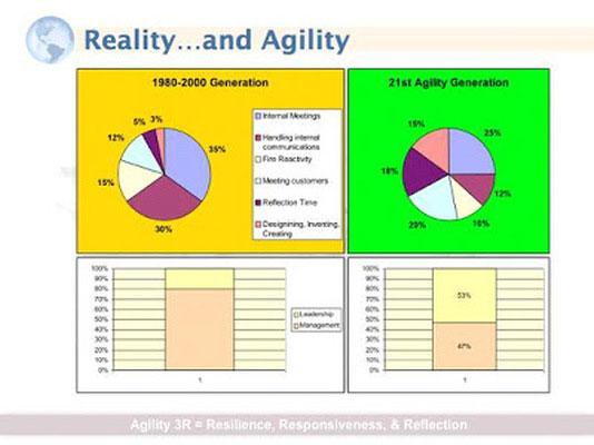 reality-agility
